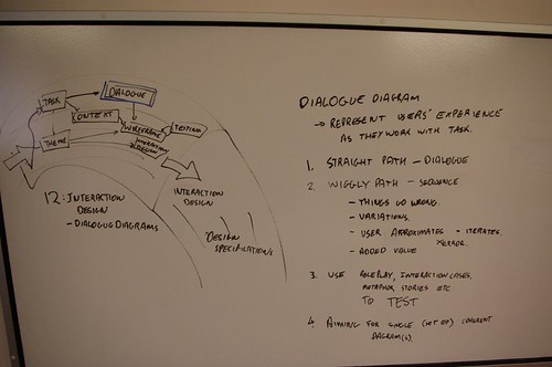 eLivingCampus development Dialogue diagrams