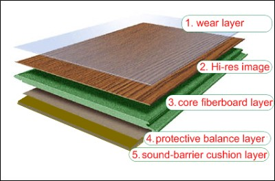More And More Producers Introduce Earth Friendly Solutions To Laminate Flooring Like Water Based Solvents Used In The Production Chain Water Soluble