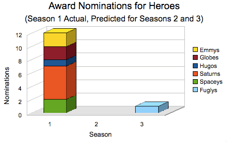 award-nominations-heroes-graphjam