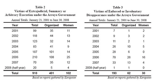 stats to the end of June 2008 (from www.karapatan.org)