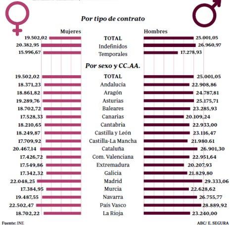 11f23 ABC Salarios España 1