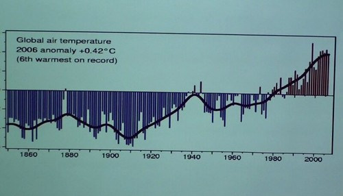 Chart showing rise of earth's temperature