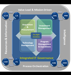 Blackstone Technology Group - Governance Process Integration Framework (GPI)