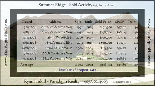 Summer Ridge 100208 Activity