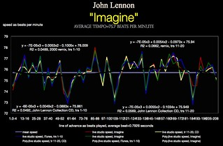 Psychology of Tempo Map - John Lennon - Imagin...