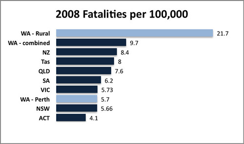 fatality stats - WA split