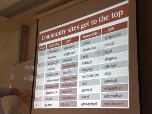 Community sites, worldwide and in Poland