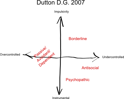 Dutton 2007 -  Domestic Abuse Typologies