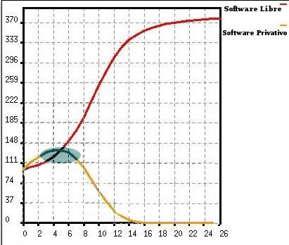 Modelo evolución mercado Software libre