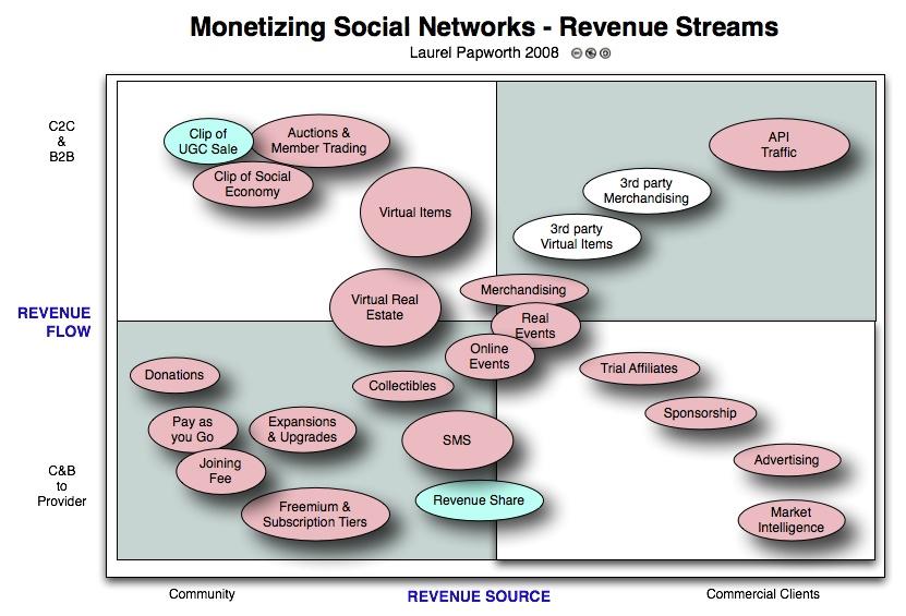 Monetizing Social Media Social Networks - Revenue Streams online  communities