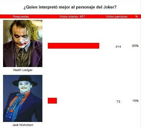 quien interpretó mejor al personaje del joker -resultados- por ti.