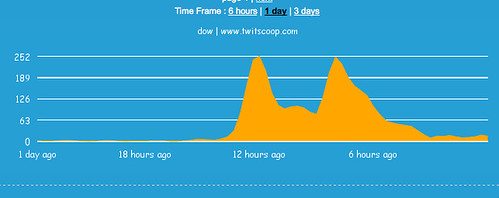 twitscoop-dow.png