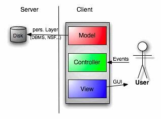 MVC client