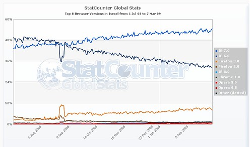 statcounter global browser version usage Israel