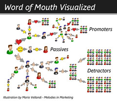Word of Mouth - Visualized