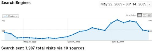 Videolicious.tv Search Engine Traffic