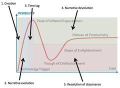 Gartner's Hype Cycle overlaid with Birnbaum's fad life cycle
