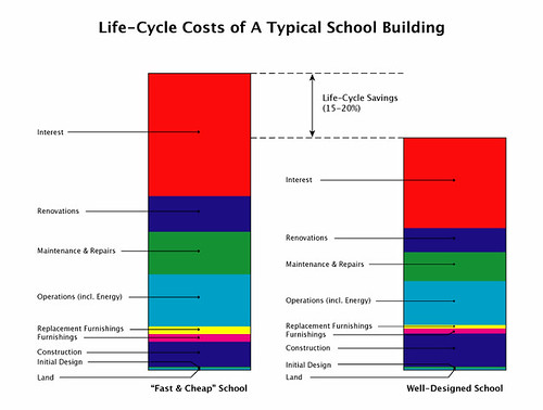 Life-Cycle Costs of a Typical School Building