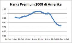 Grafik Harga Premium Amerika 2008