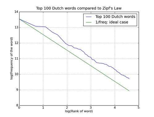 Zipfs law and top 100 Dutch words