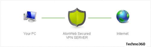 Alonweb Free VPN service