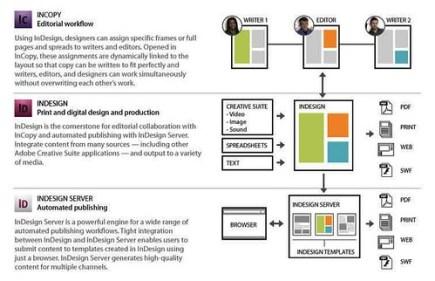 Indesign-Workflow