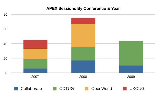 APEX Presentations Totals