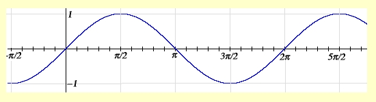 Trig Function (by StarbuckGuy)