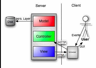 MVC server