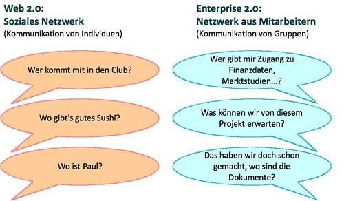 Soziale Netzwerke vs. Netzwerke im Unternehmen