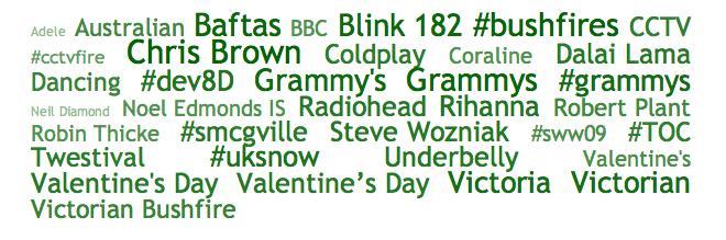 Todays 9th Feb Top 10 TrendCloud