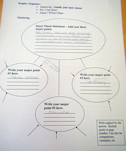 Graphic Organizers Aid Students In Organizing Their Thinking