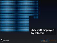 Usage of an LMS - staff adoption (1 of 3)