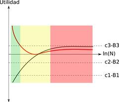 Grafo 3: Utilidad vs Personas