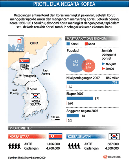 Kliping - Profil Dua Korea
