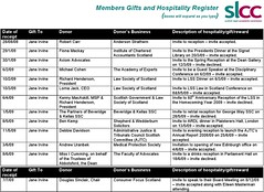 SLCC Members Gifts & Hospitality Register
