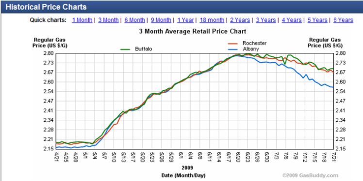 Gasbuddy_New_York_prices_Three-months-in-2009