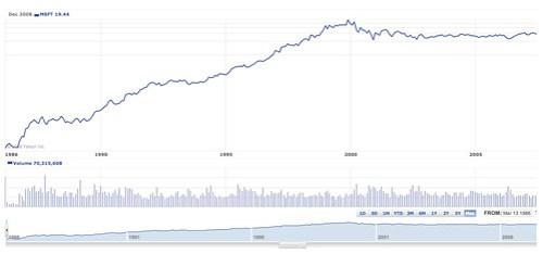 MSFT share price