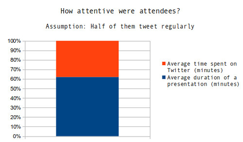 How attentive were attendees?