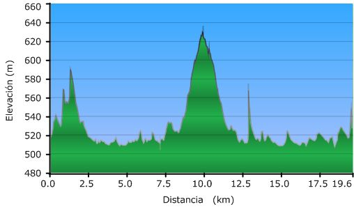 Perfil de la ruta Vistas al embalse de Ullibarri-Gamboa