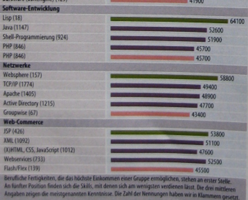 Which programmers earn most in Germany? #1 Lisp, #2 Java, #3 shell programming