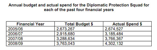 DPS overspend under Labour