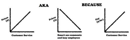 Customer Service Chart