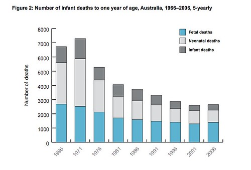 infant deaths