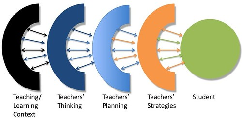 Trigwell's model of teaching by David T Jones, on Flickr