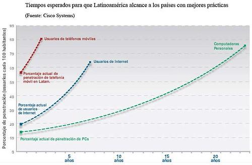 Es muy interesante observar el análisis de Cisco en cuanto a los tiempos esperados para que la región alcance a los países más desarrollados: 7 años igualar la relación de usuarios de internet/población y más de 25 años para igualar la proporción de computadoras por habitante.