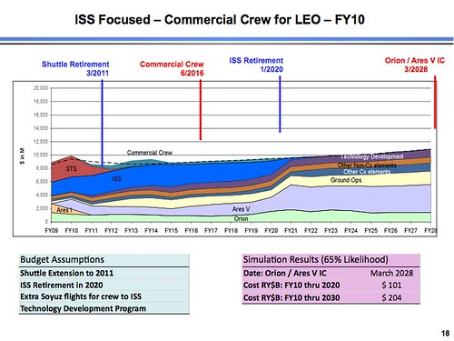 ISS Focused Commercial FY 10