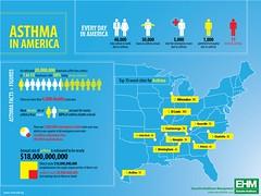 Asthma in America