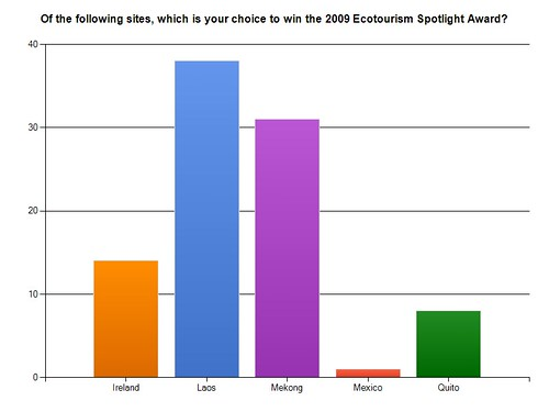 2009 Ecotourism Spotlight Award Results