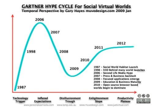 Gartner Hype Cycle SVW